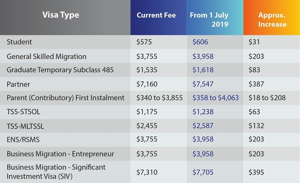 Updated Australian Visa fees